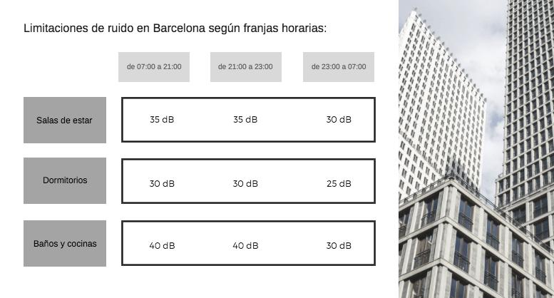 Niveles de ruido permitidos en Barcelona